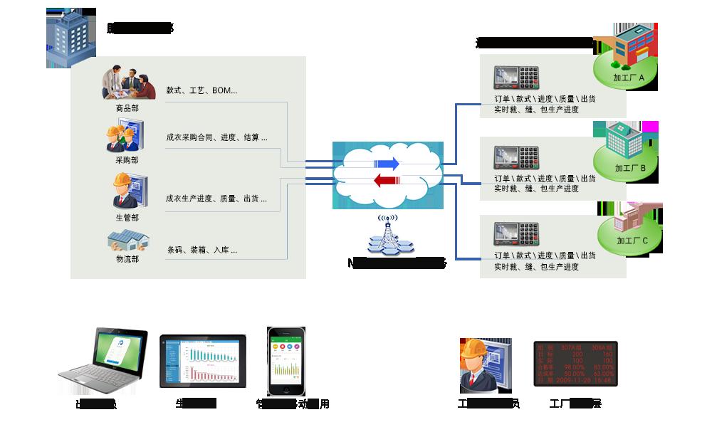 海澜之家-供应链协同管理方案|达尔服装erp