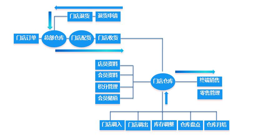 达尔drp服装分销管理系统