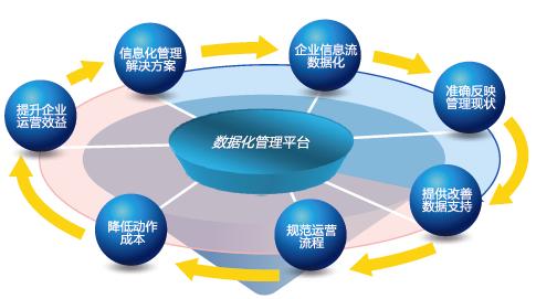 企业流程管理与erp